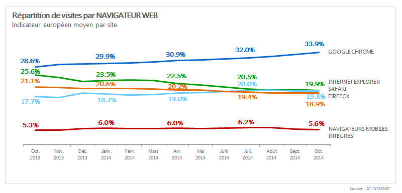 Browsers_201410_FR_1