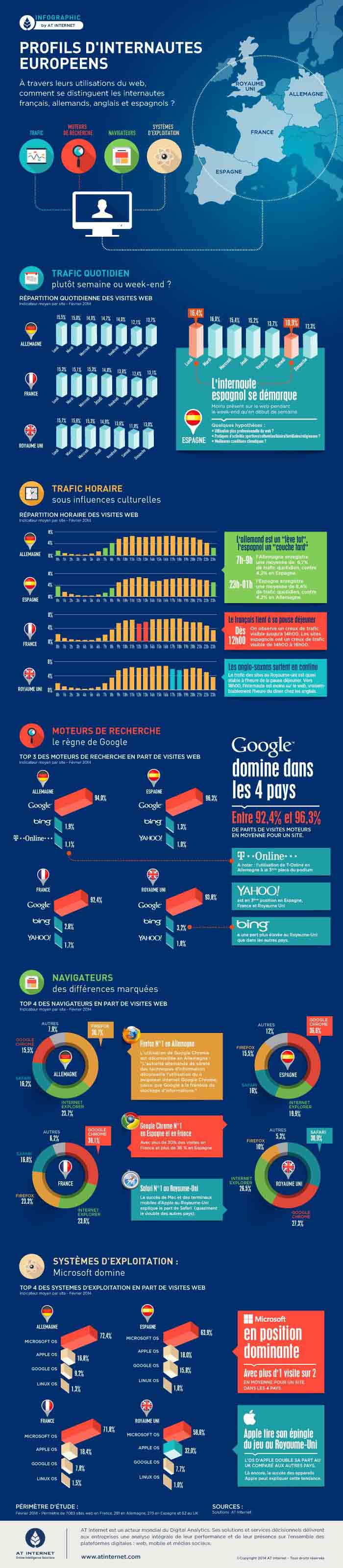 Infographie Euro profiles