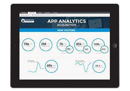 Mobile & App Analytics