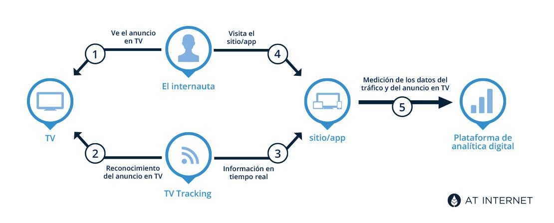 TV Tracking mide el impacto de la publicidad multicanal de la TV a la web